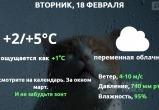Прогноз погоды в Калуге на 18 февраля